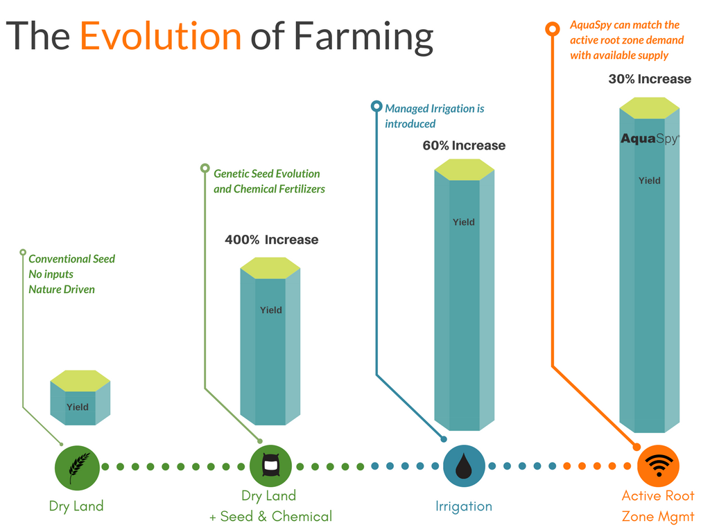 The Next Evolution in How Farmers Grow Crops